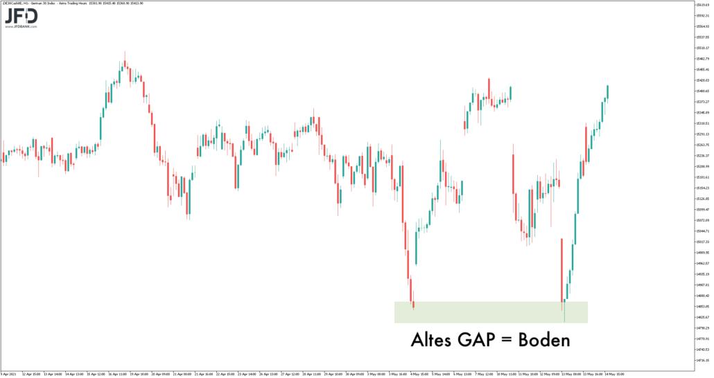 Doppelboden im DAX-Chart