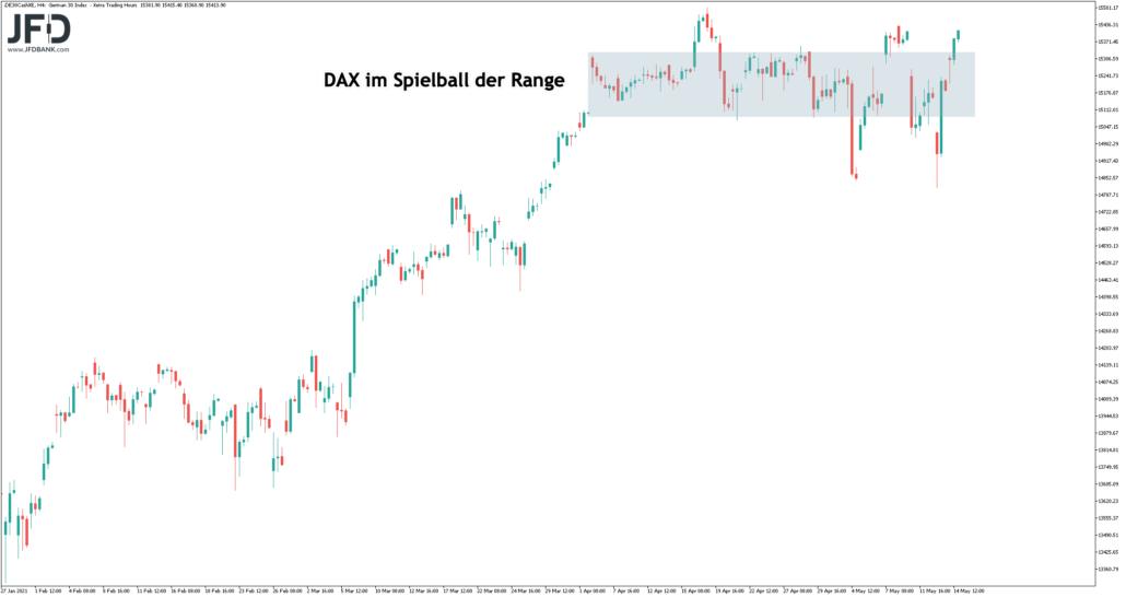 DAX-Range weiter im Mittelpunkt