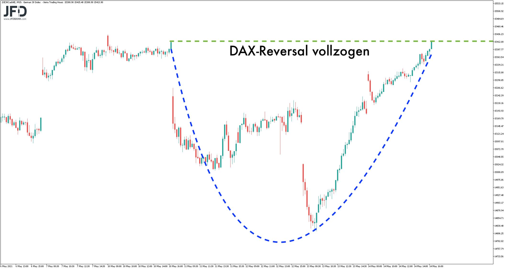 DAX-Reversal im Wochenverlauf