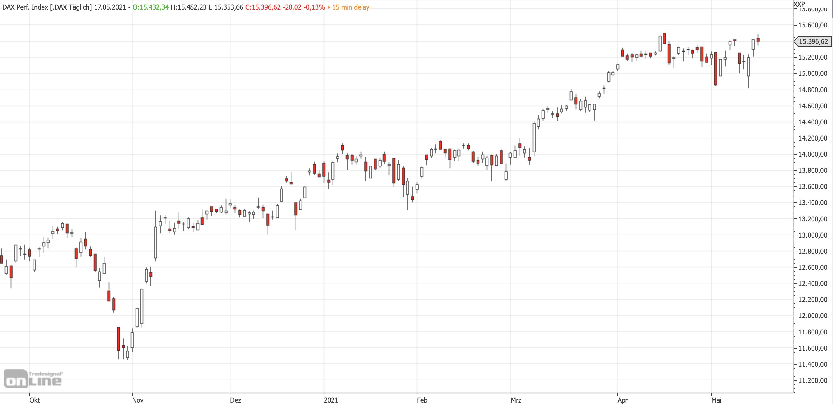 Mittelfristiger DAX-Chart am 17.05.2021