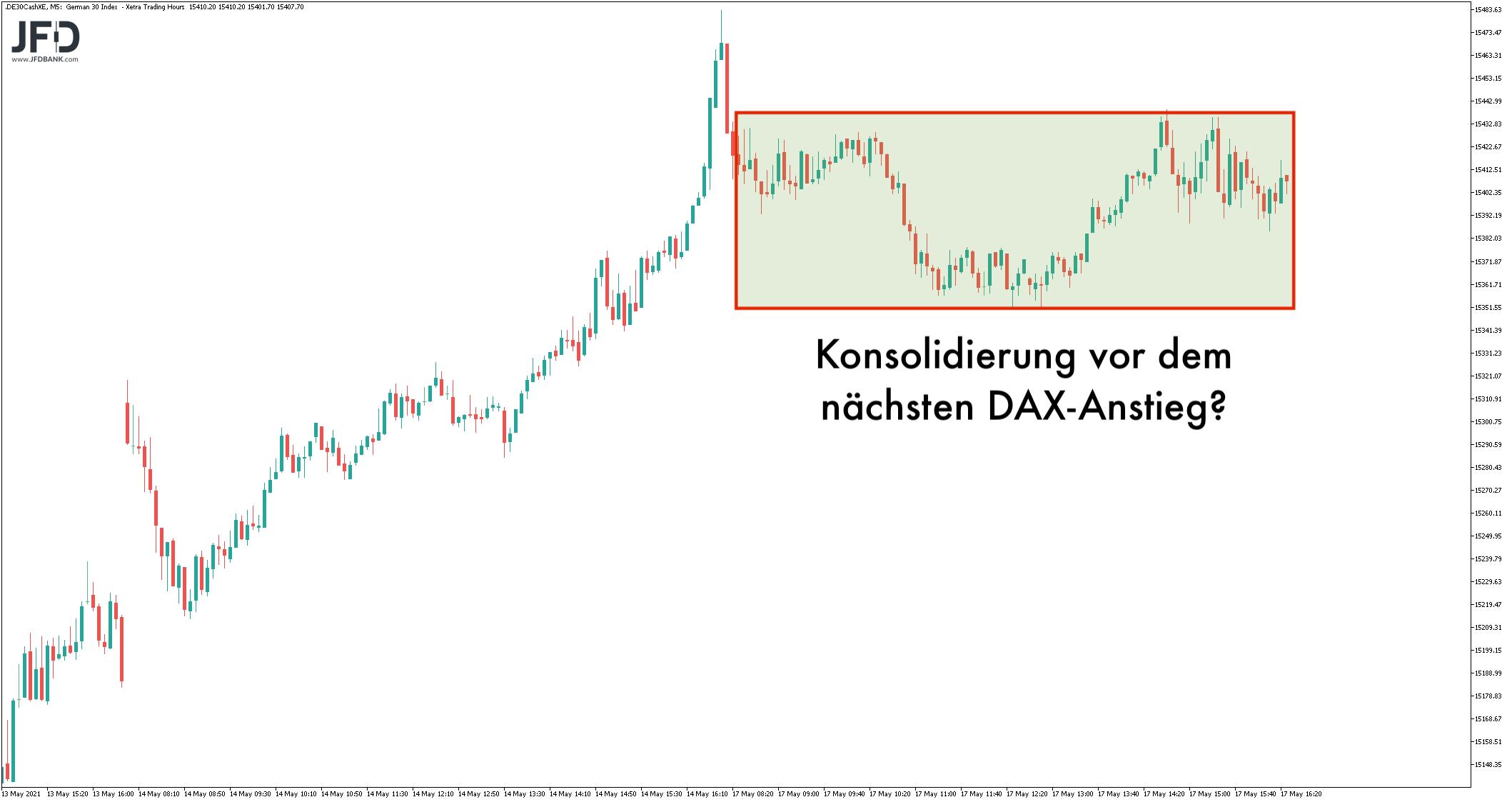 Konsolidierungszone im XETRA-DAX