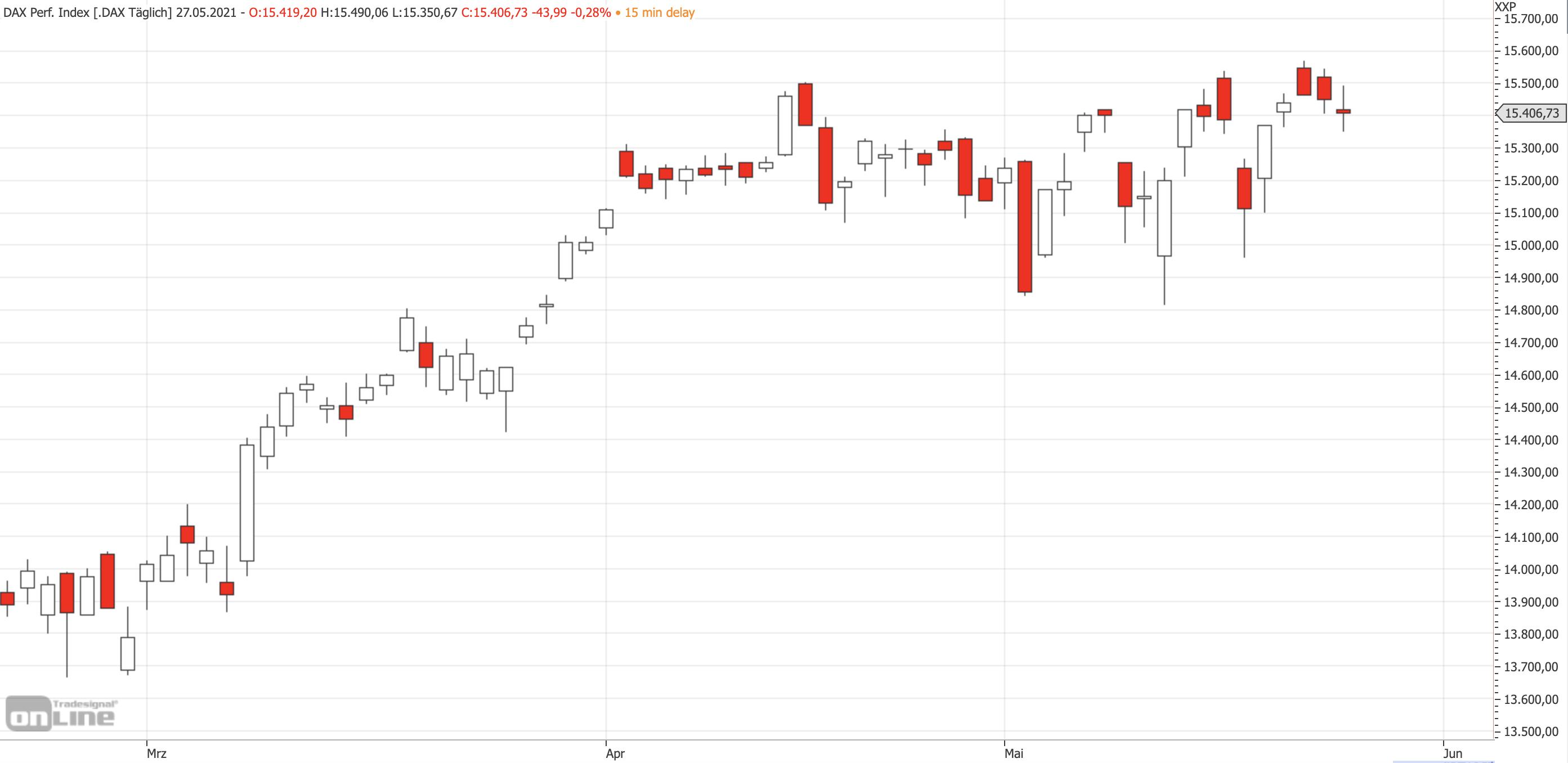 Mittelfristiger DAX-Chart am 27.05.2021
