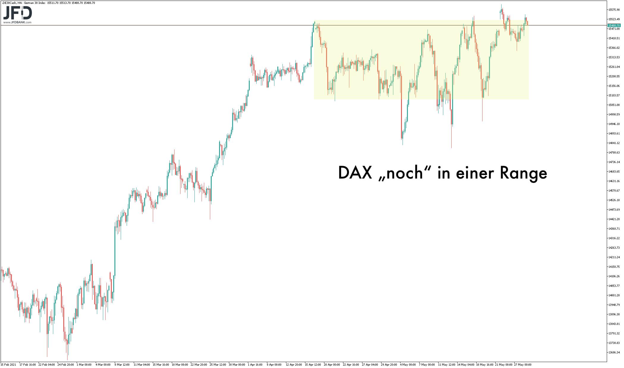 Große Range im DAX