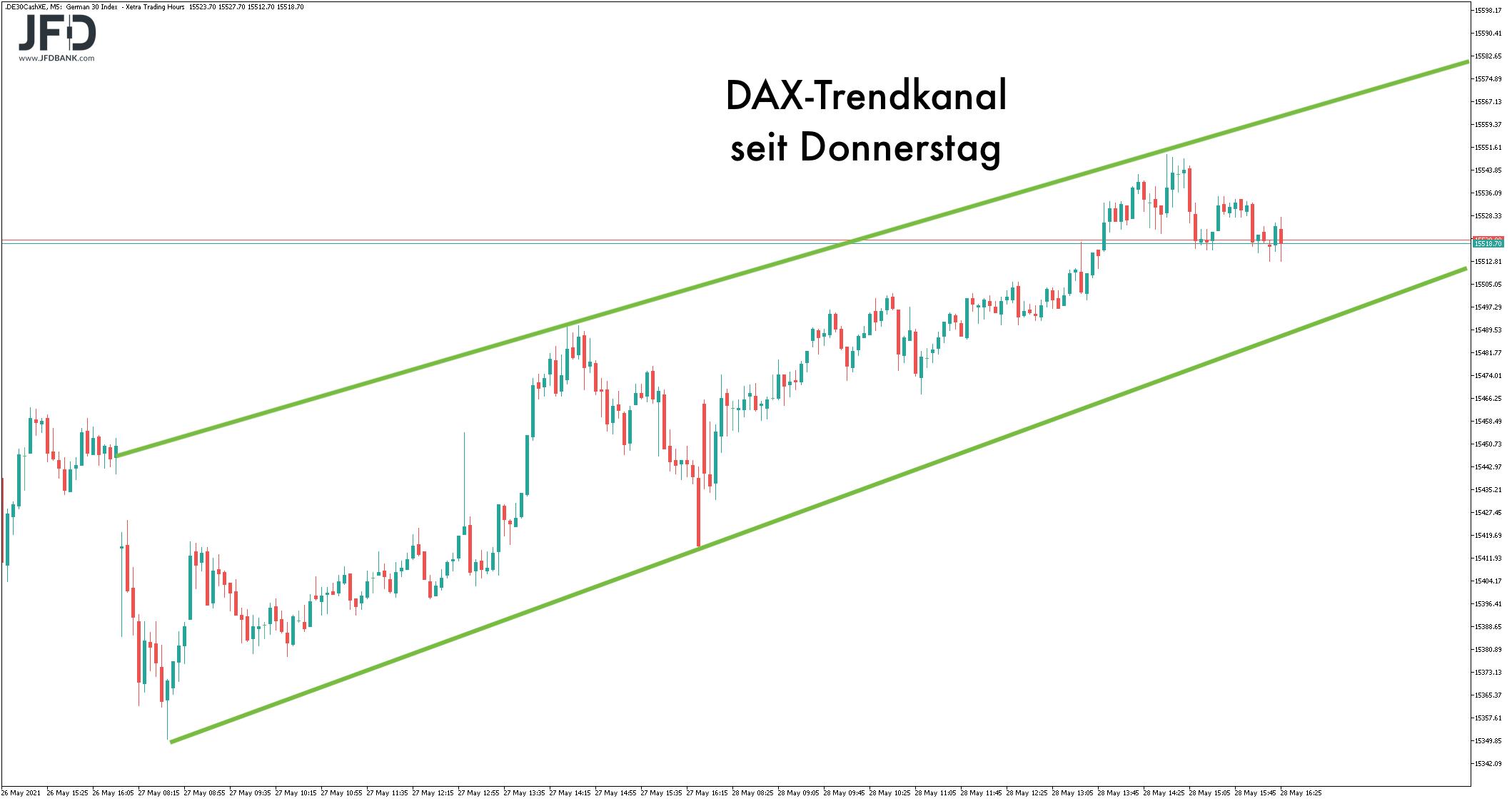 Trendkanal im DAX seit Donnerstag