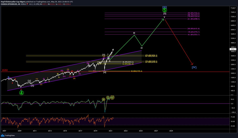Chartbild des S&P500