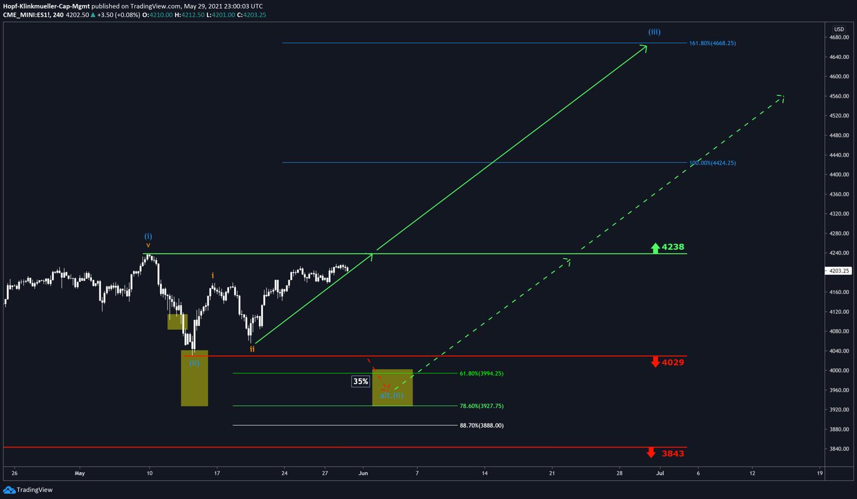 Der große Trend im S&P500