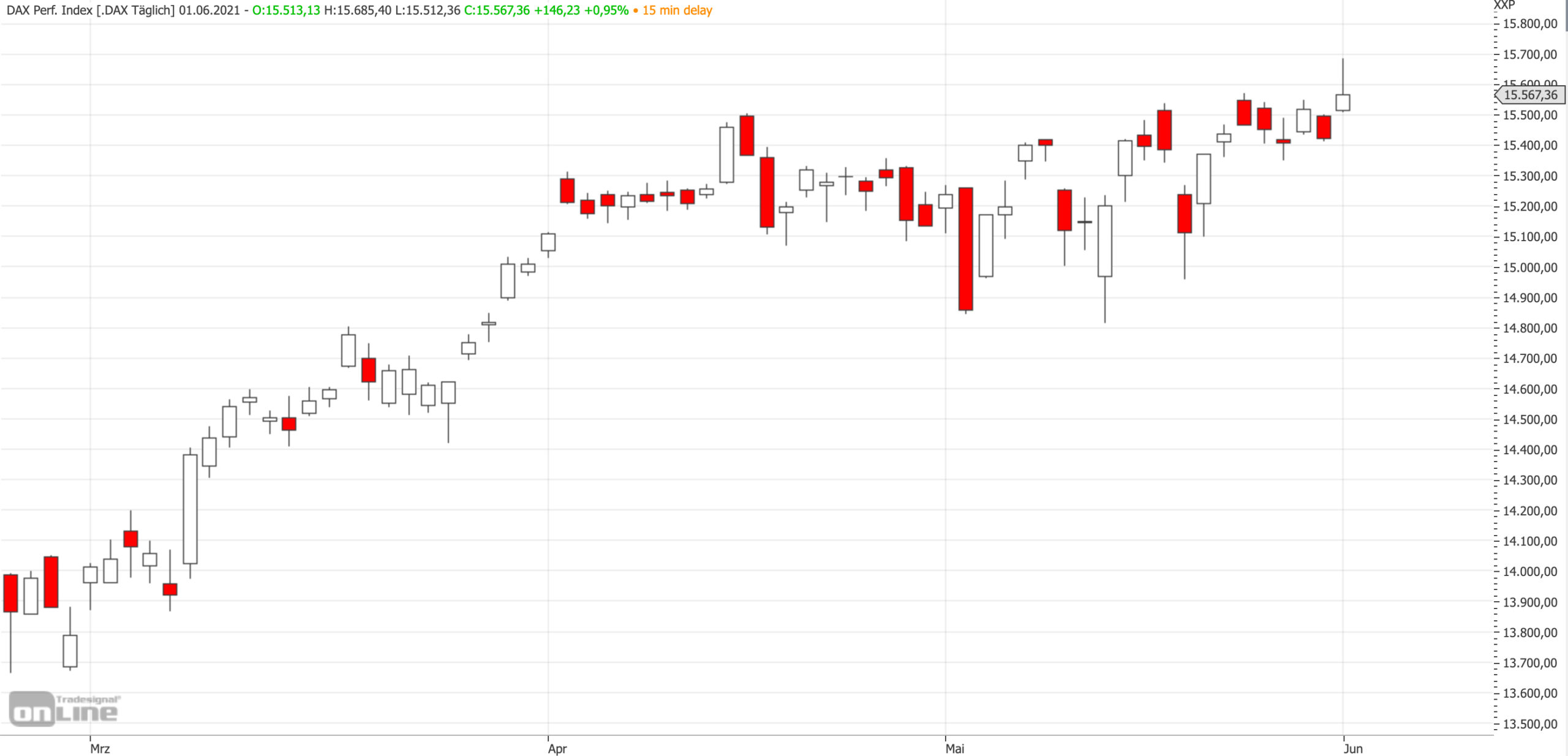 Mittelfristiger DAX-Chart am 01.06.2021