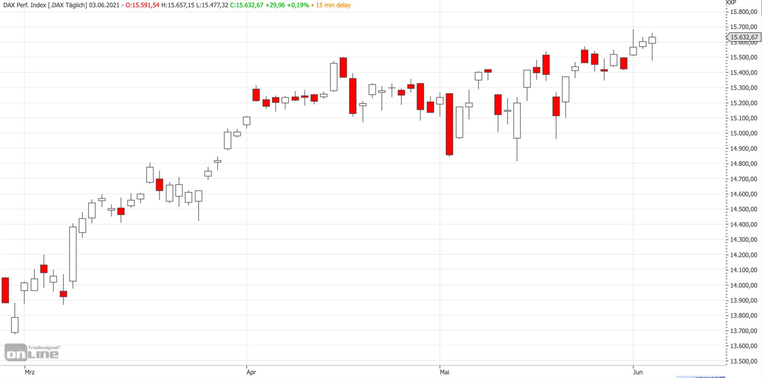 Mittelfristiger DAX-Chart am 03.06.2021