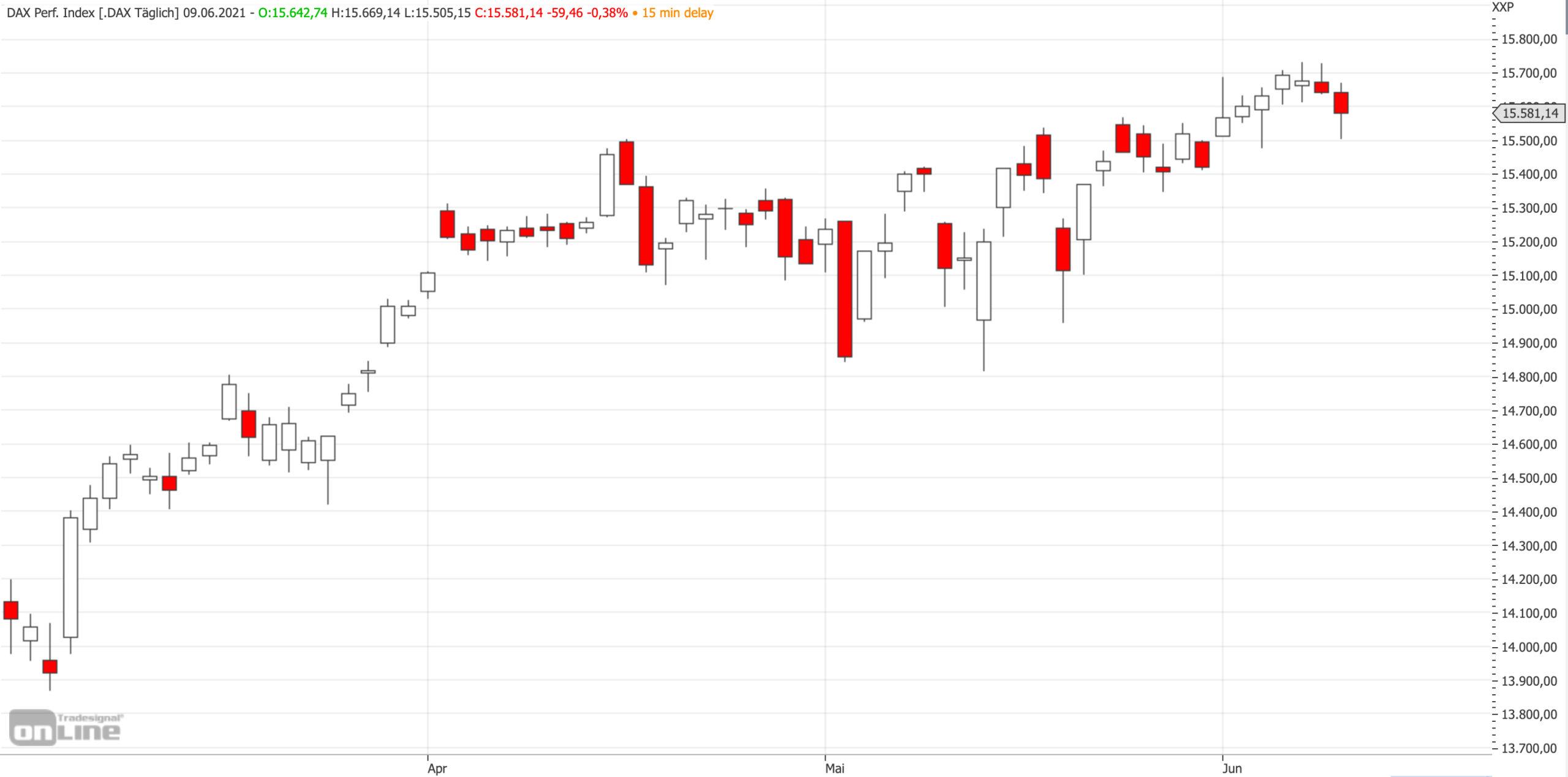 Mittelfristiger DAX-Chart am 09.06.2021