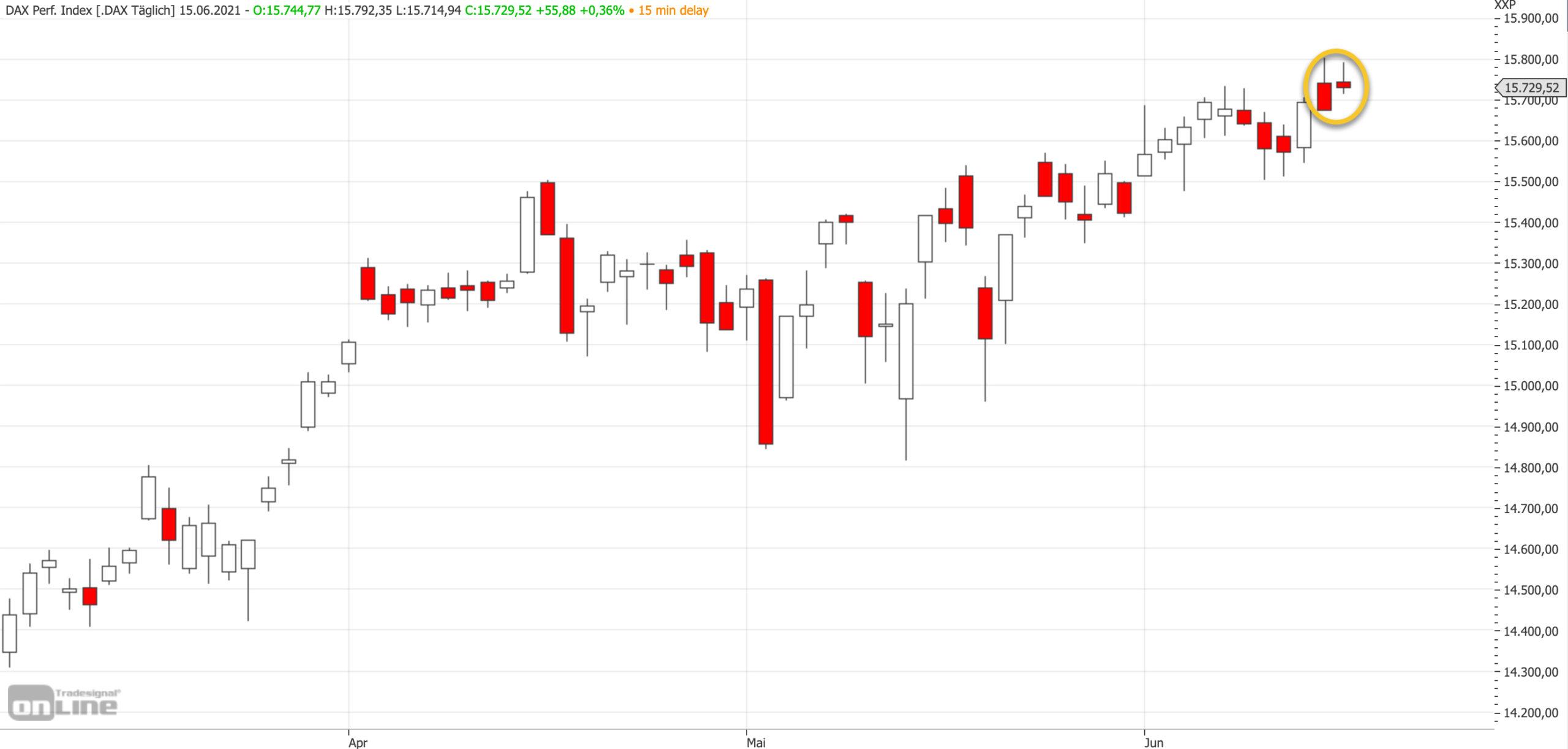 Mittelfristiger DAX-Chart am 15.06.2021