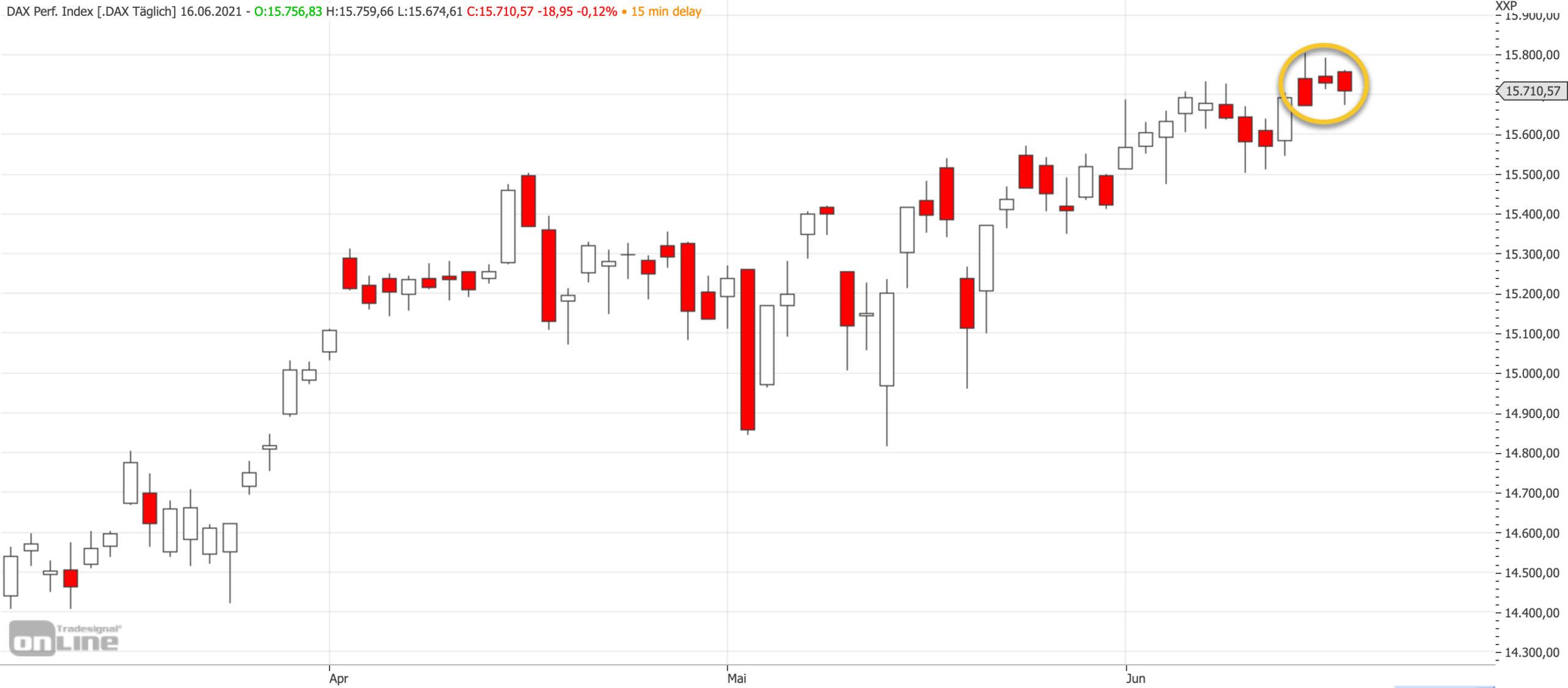 Mittelfristiger DAX-Chart am 16.06.2021