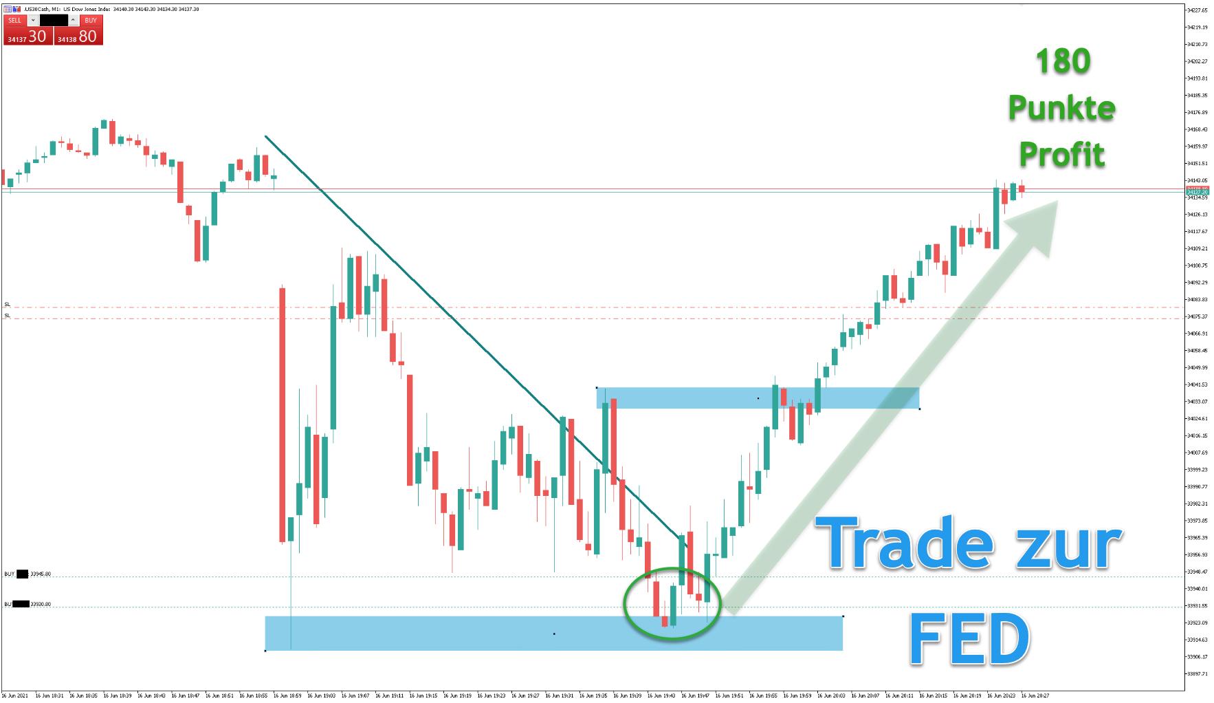 FED-Trading im Dow Jones