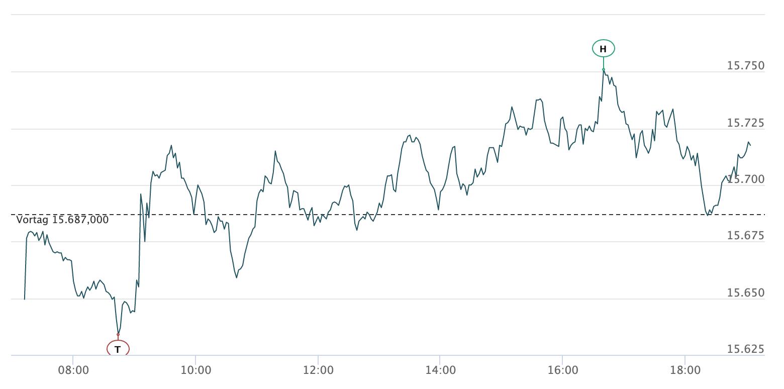 Intraday-Chart des DAX am 17.06.2021