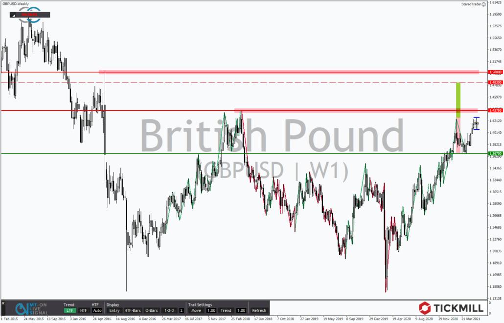 Tickmill-Analyse: Wochenchart im GBPUSD