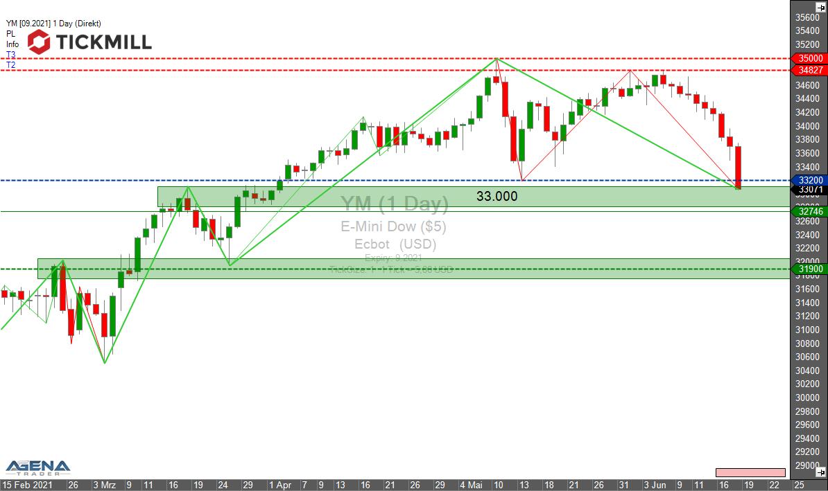 Tickmill-Analyse: YM (Dow Future) im Tageschart