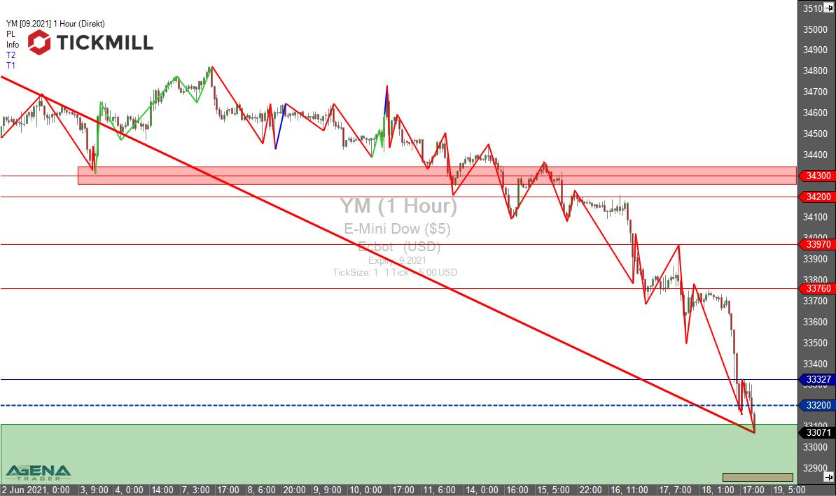 Tickmill-Analyse: YM (Dow Future) im Stundenchart