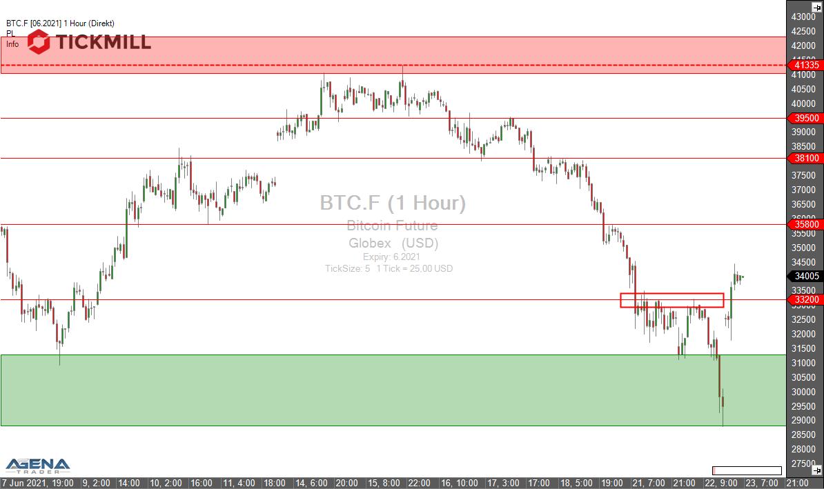 Tickmill-Analyse: Bitcoin im Stundenchart