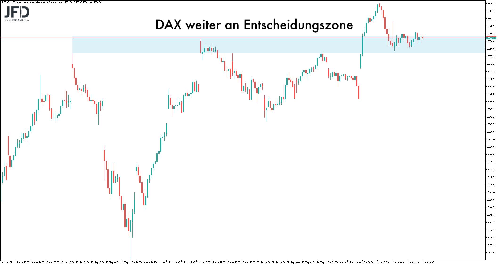 Mittelfristige Entscheidungszone im DAX