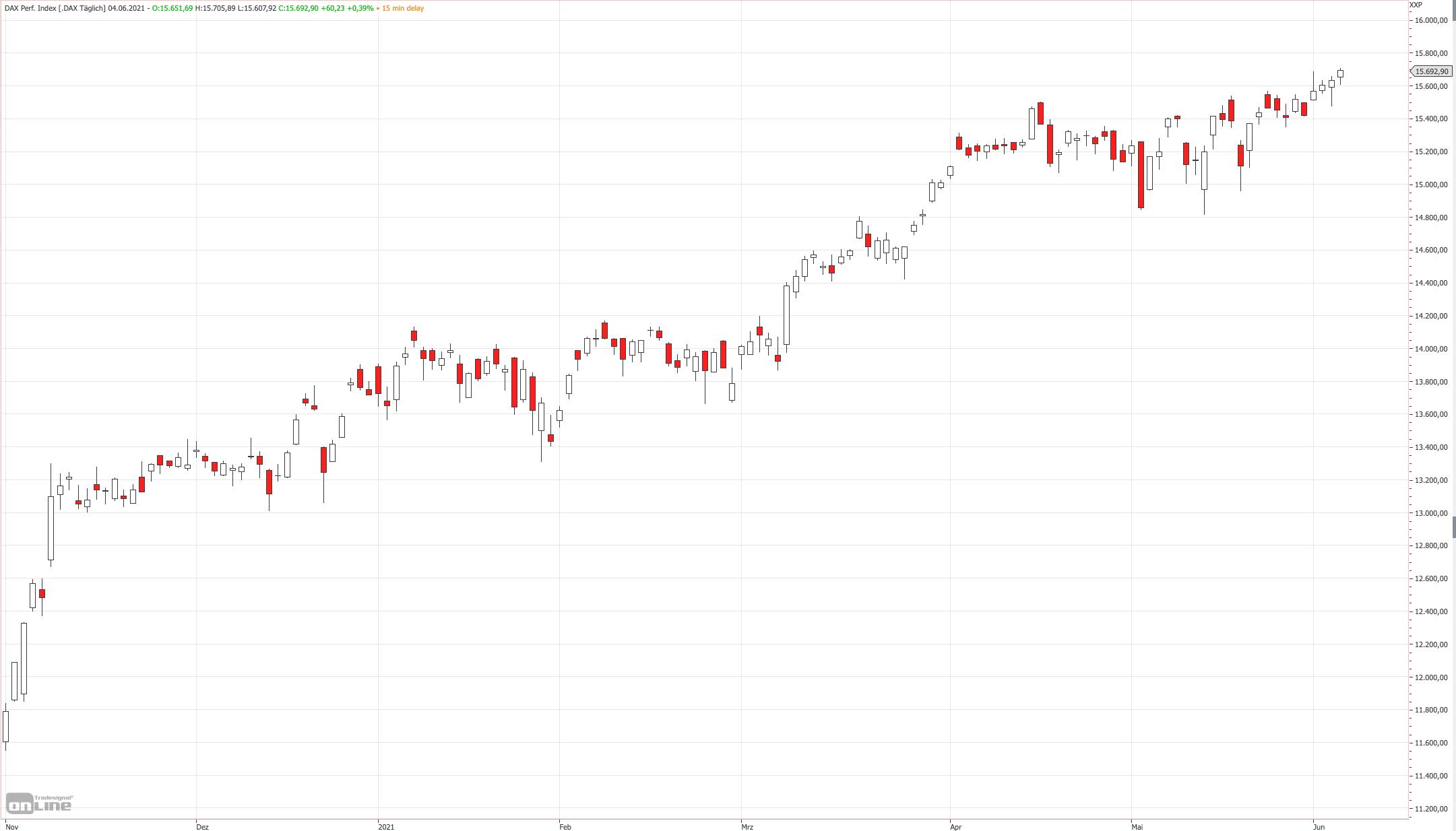 Mittelfristiger DAX-Chart am 04.06.2021