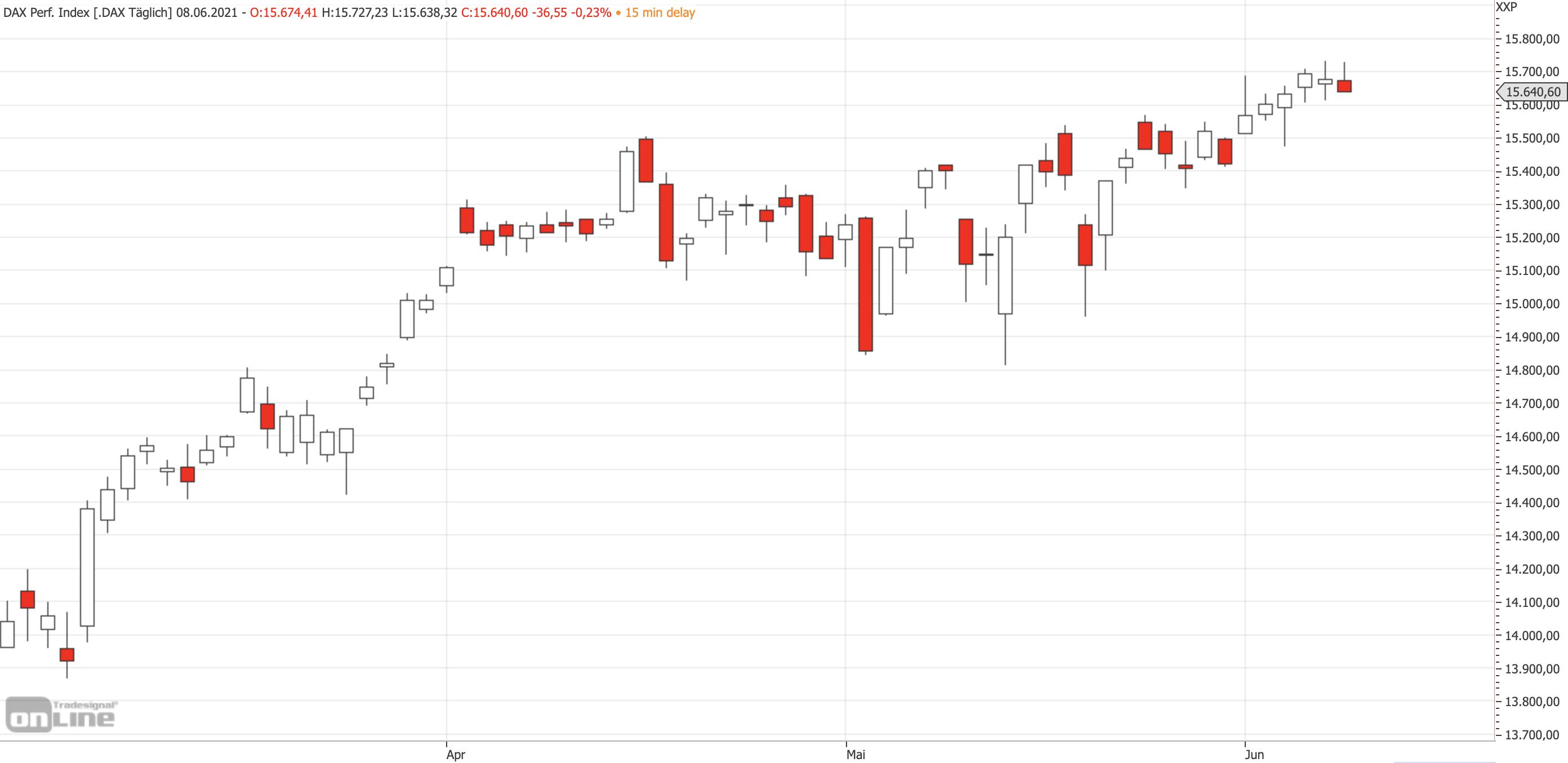 DAX-Chartbild mittelfristig am 08.06.2021