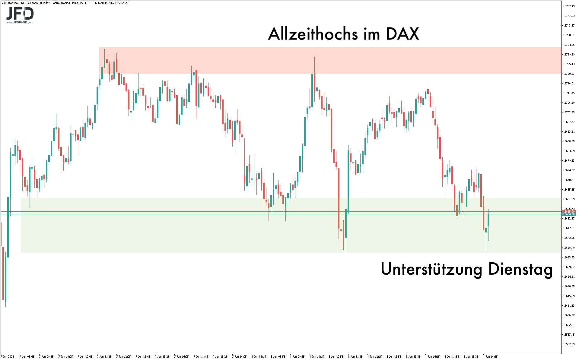 DAX-Range im Blick