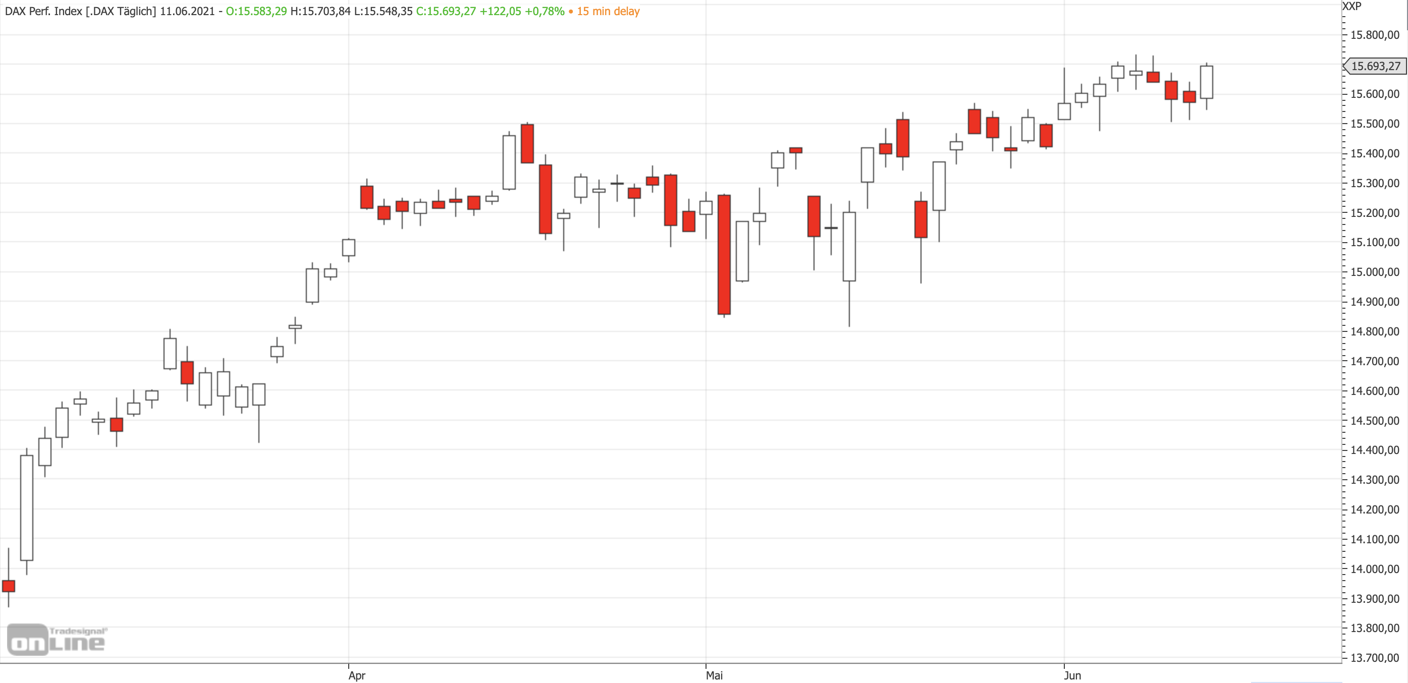 Mittelfristiger DAX-Chart am 11.06.2021