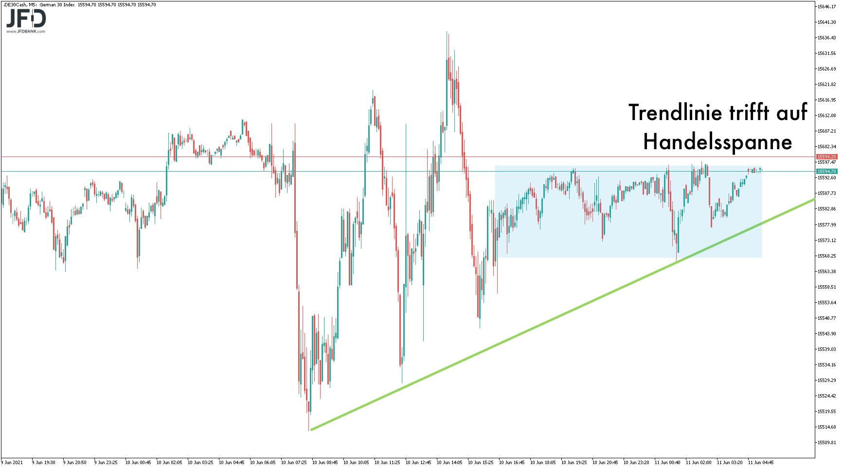 DAX Trendlinie trifft vorbörslich auf Seitwärtsrange