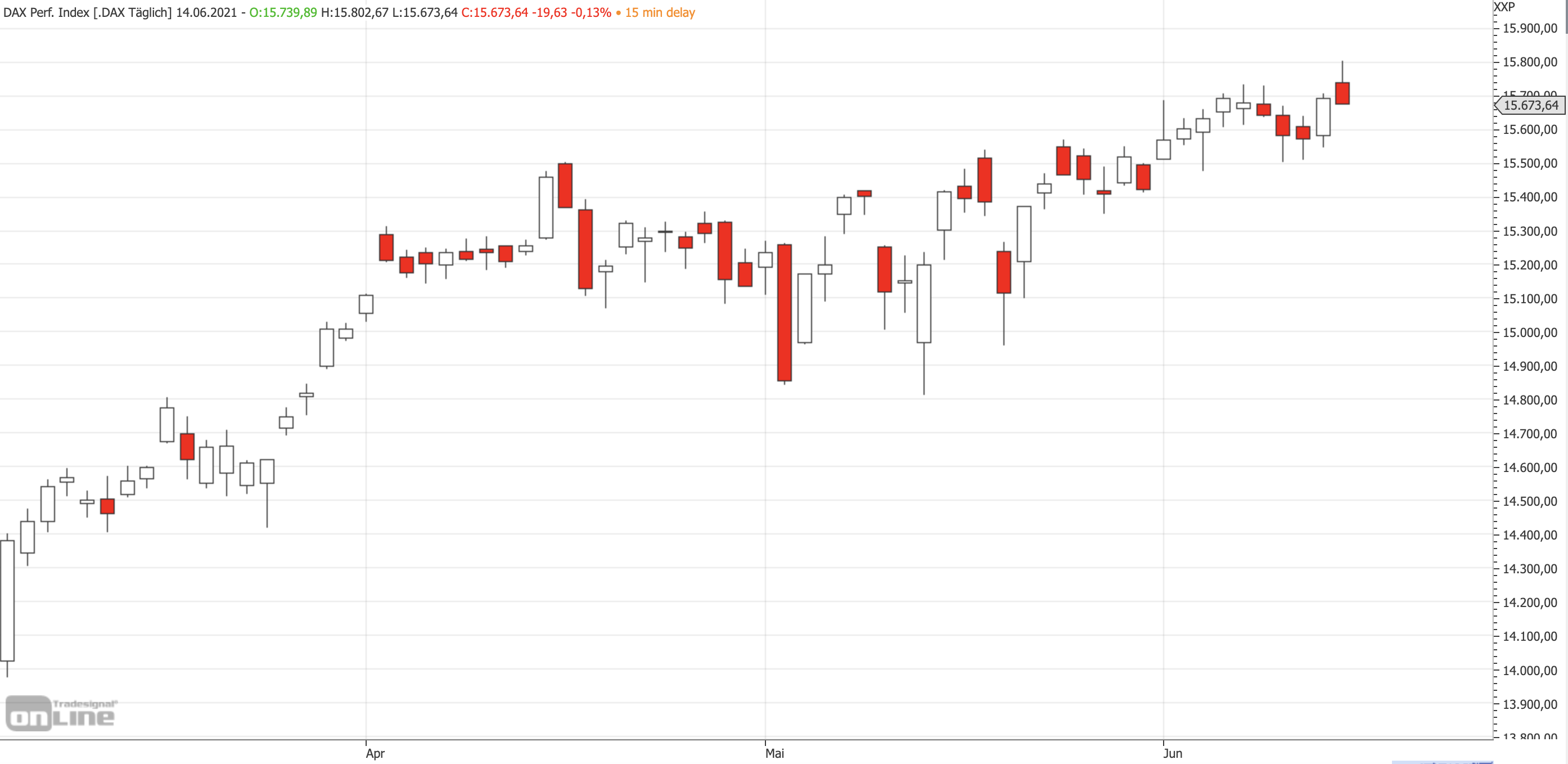Mittelfristiger DAX-Chart am 14.06.2021