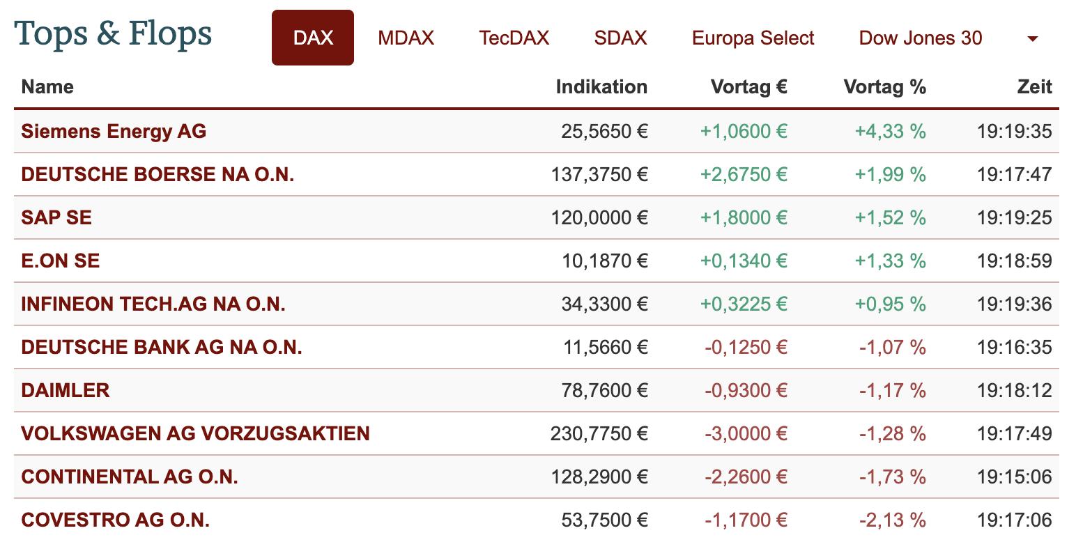 Tops und Flops im DAX am 14.06.2021
