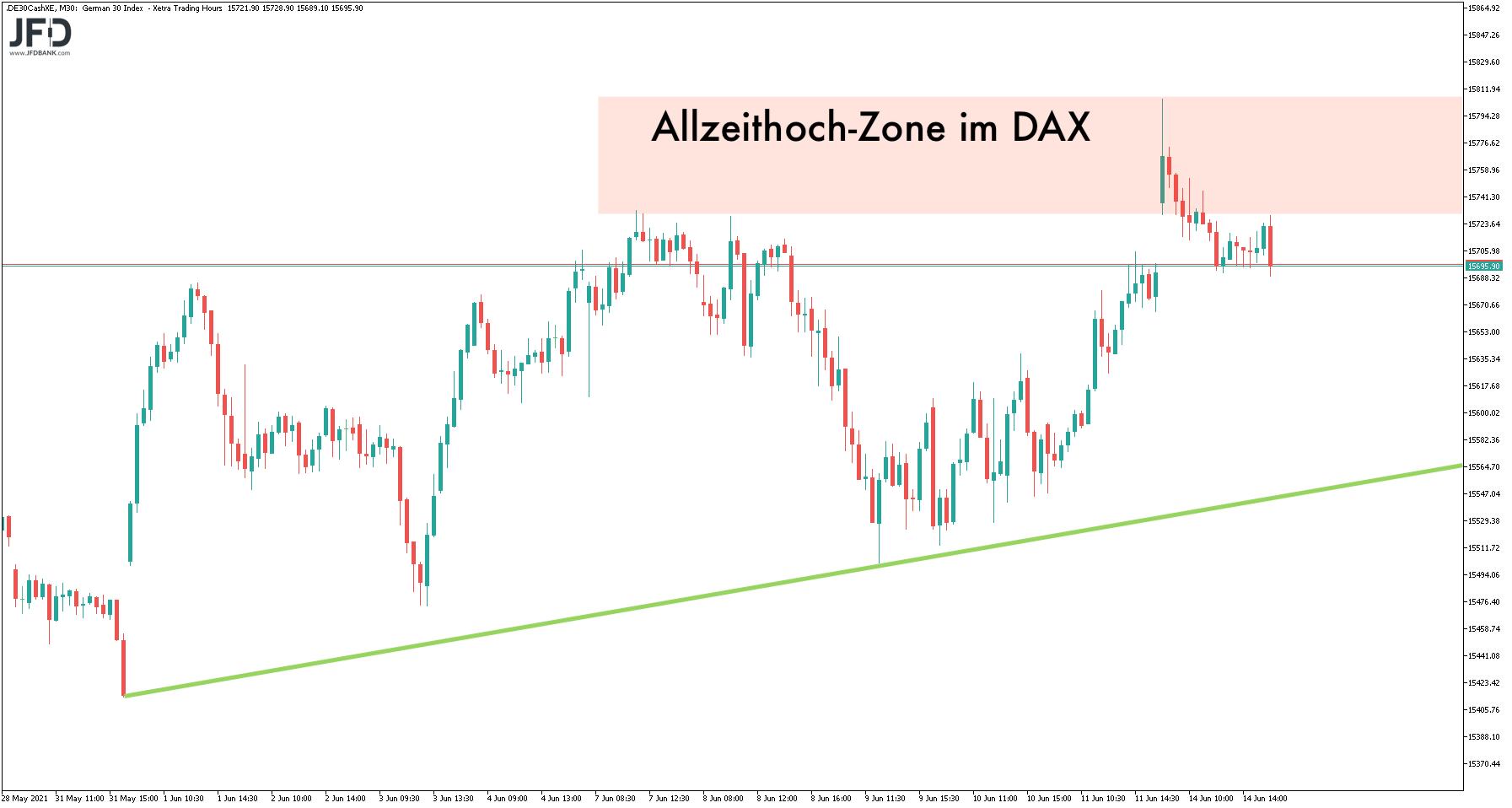 DAX-Zone des Allzeithochs