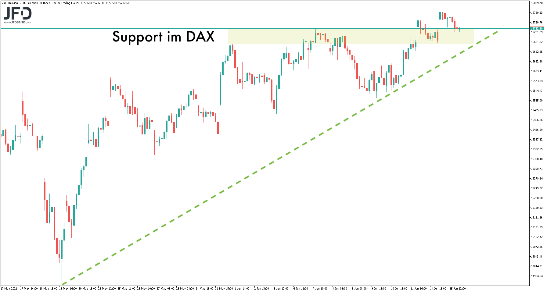 Support im mittelfristigen DAX-Bild