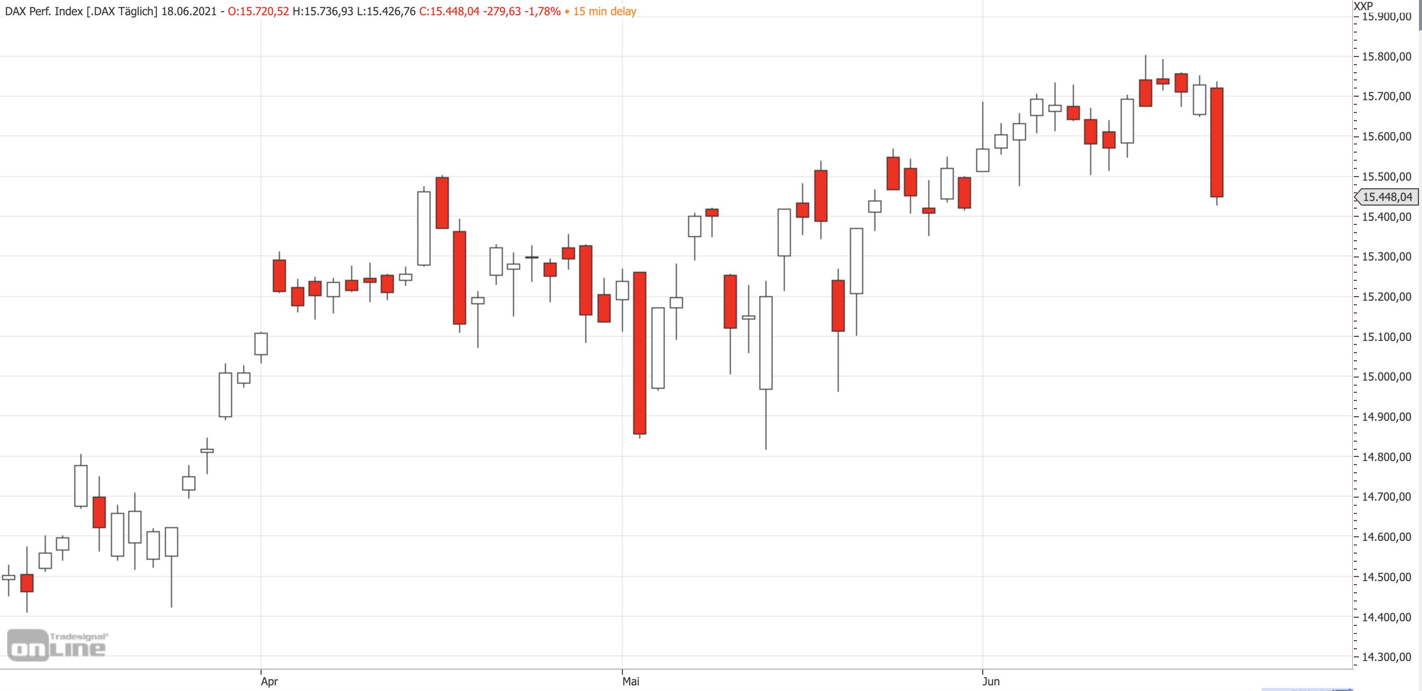 Mittelfristiger DAX-Chart am 17.06.2021