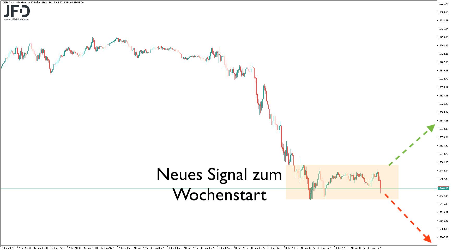 Neues Signal im DAX zum Wochenstart