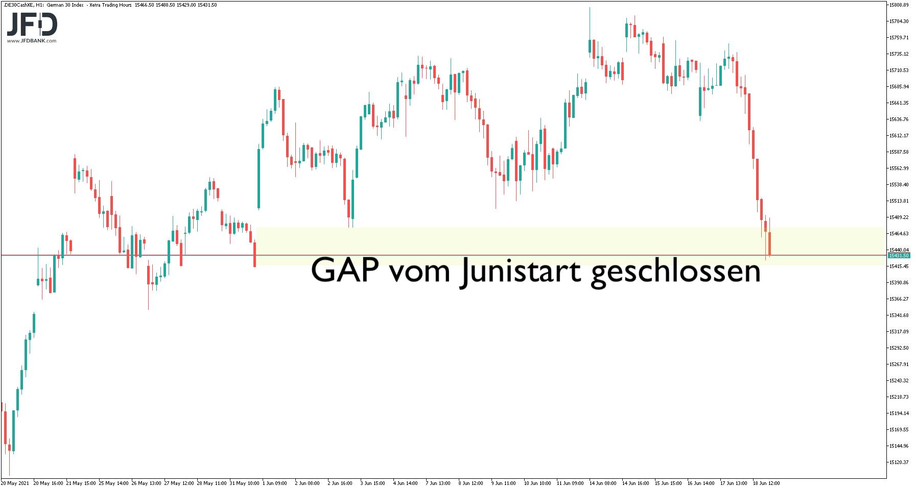 Mittelfristchart DAX: GAP-close
