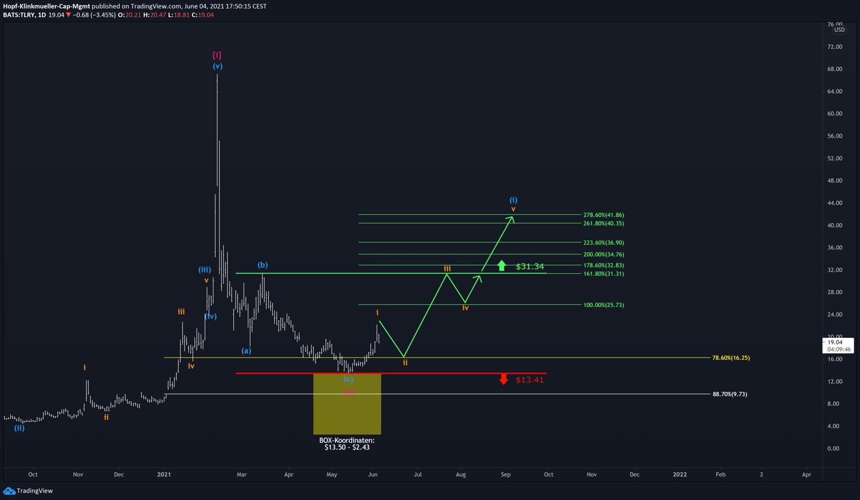 Chart Tilray mit Szenario
