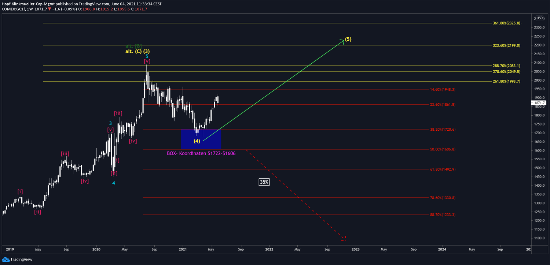 Gold-Chartbild mit Szenario