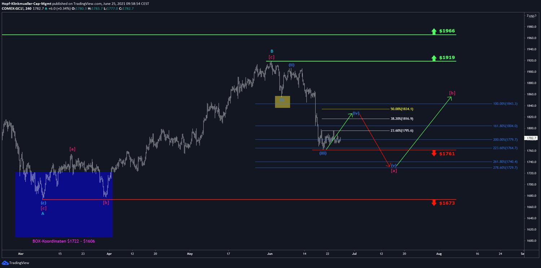 Gold Chart Szenario