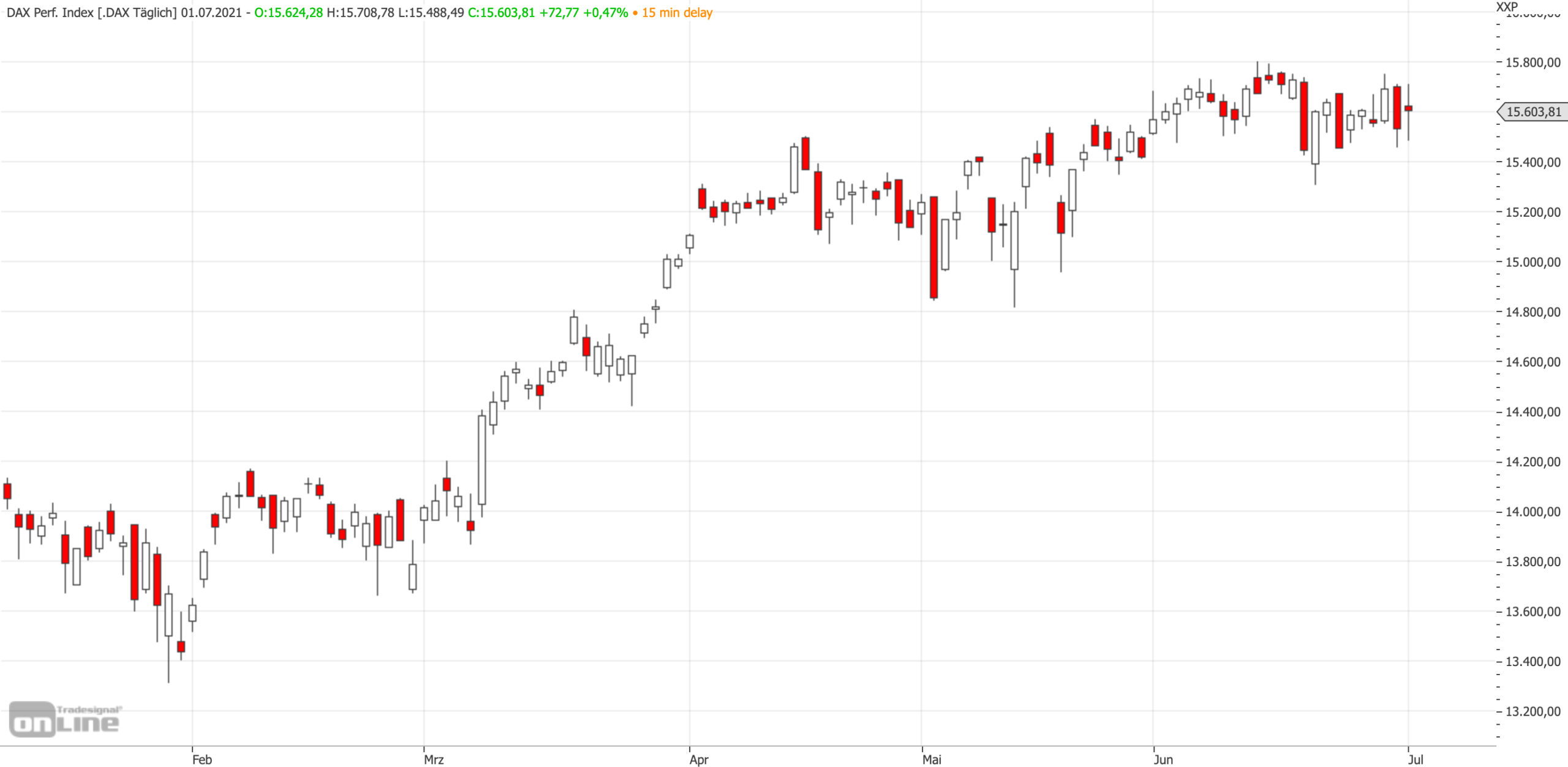 Mittelfristiger DAX-Chart am 01.07.2021
