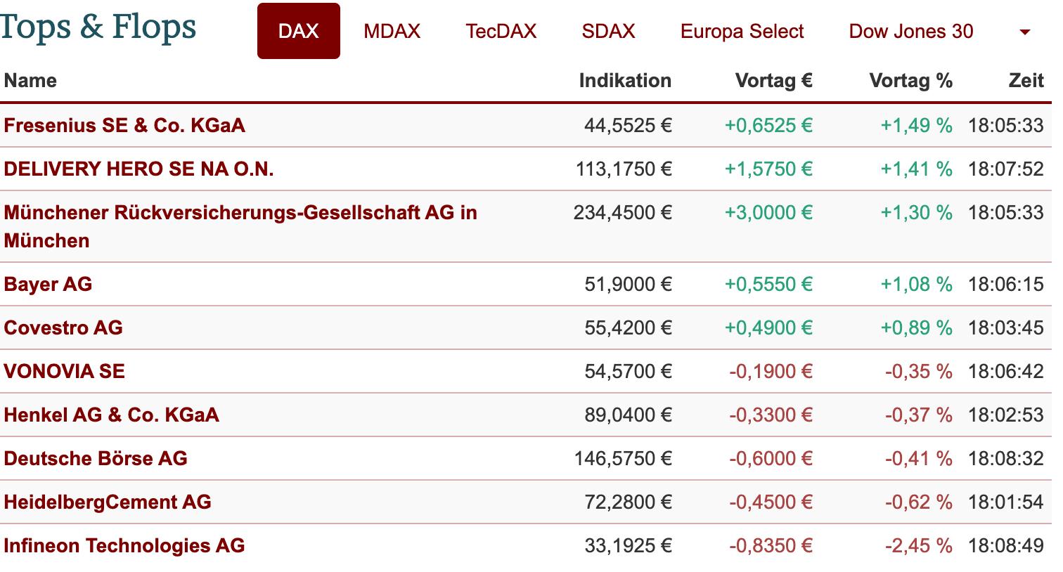 Tops und Flops der DAX-Aktien am 01.07.2021