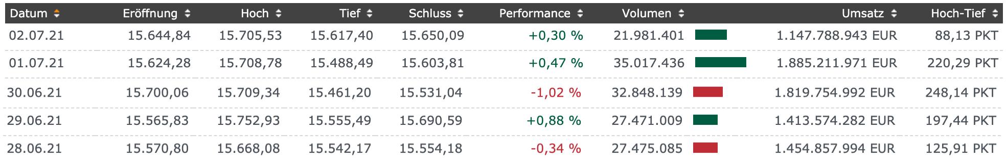 DAX-Handelstage der Börsenwoche