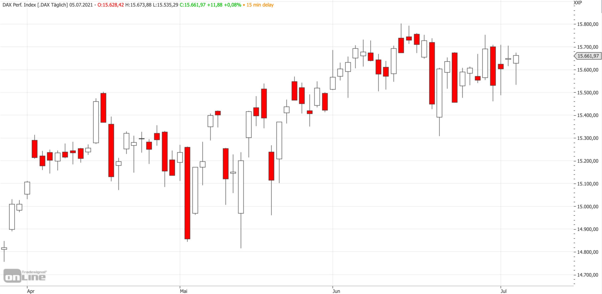 Mittelfristiger DAX-Chart am 05.07.2021