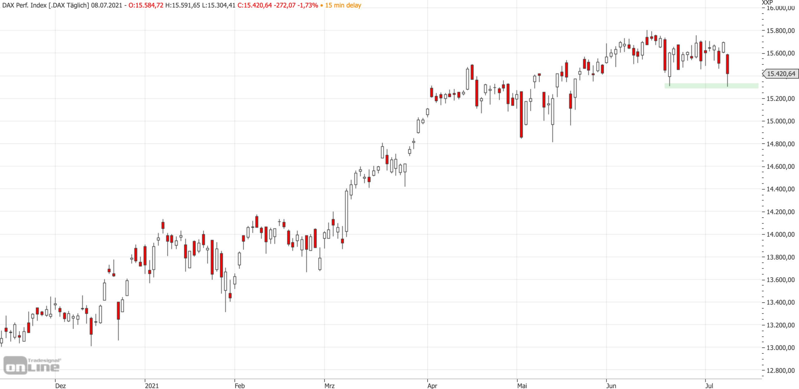 Mittelfristiger DAX-Chart am 08.07.2021