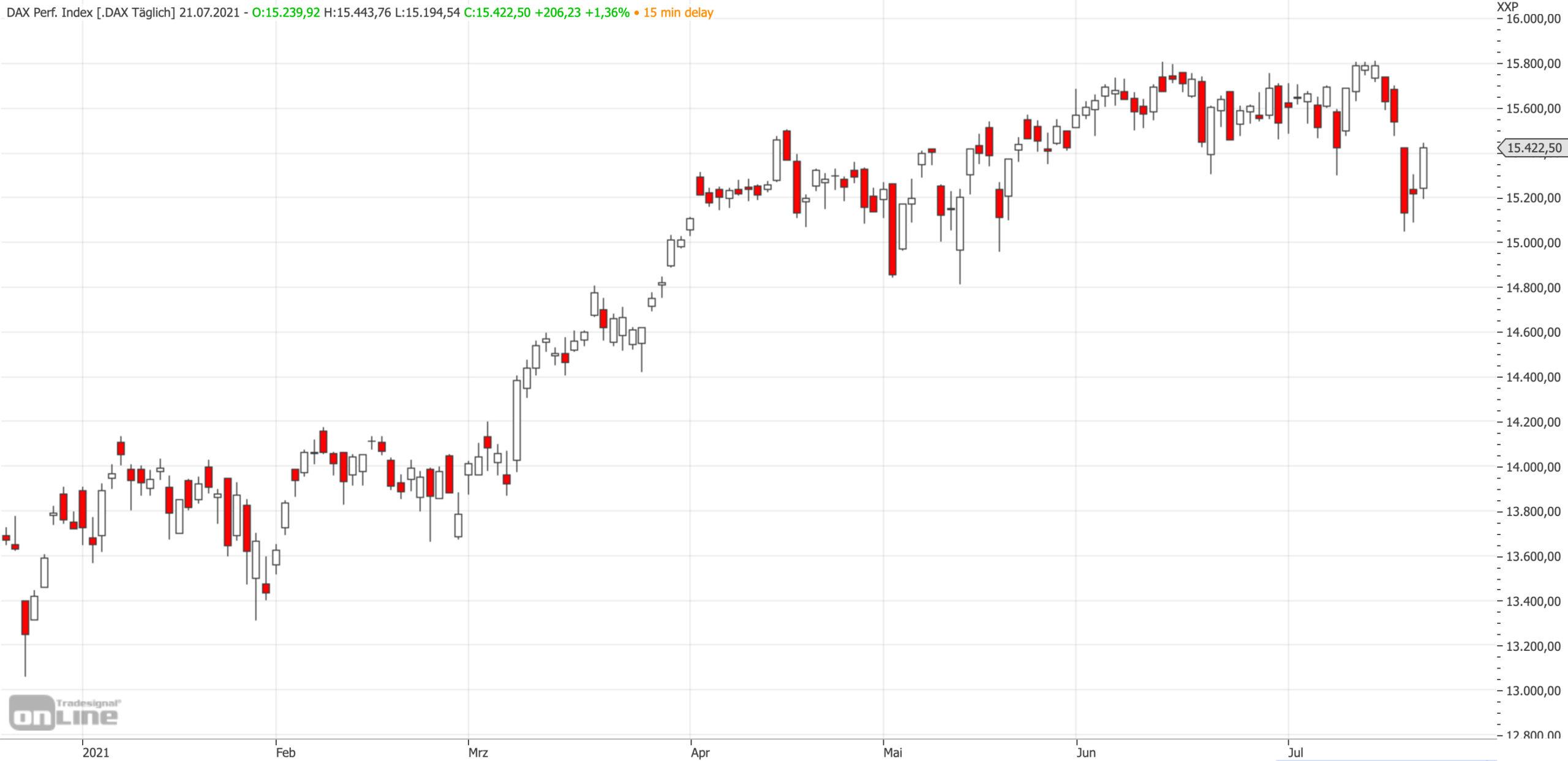 Mittelfristiger DAX-Chart am 21.07.2021