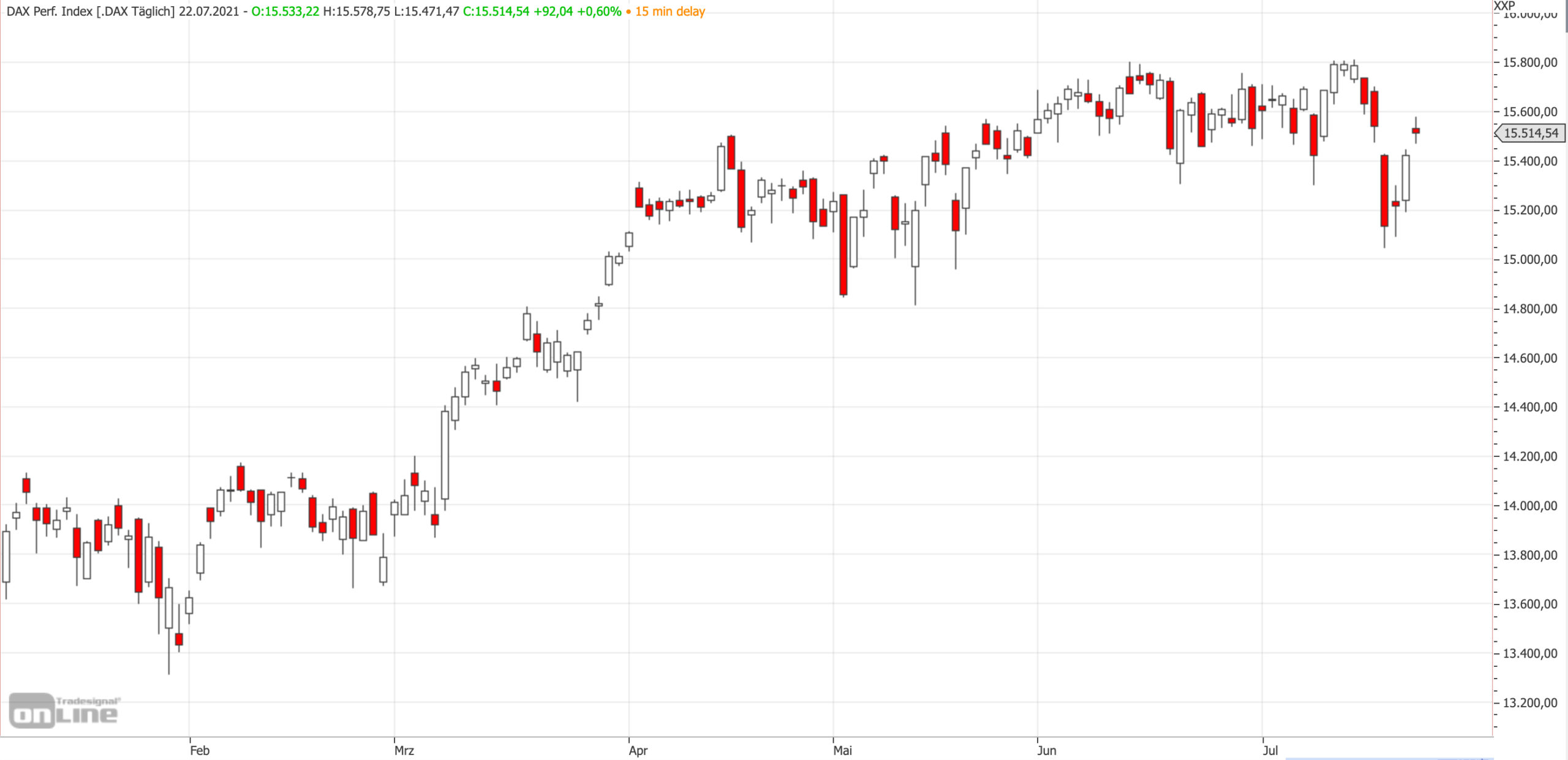 Mittelfristiger DAX-Chart am 22.07.2021