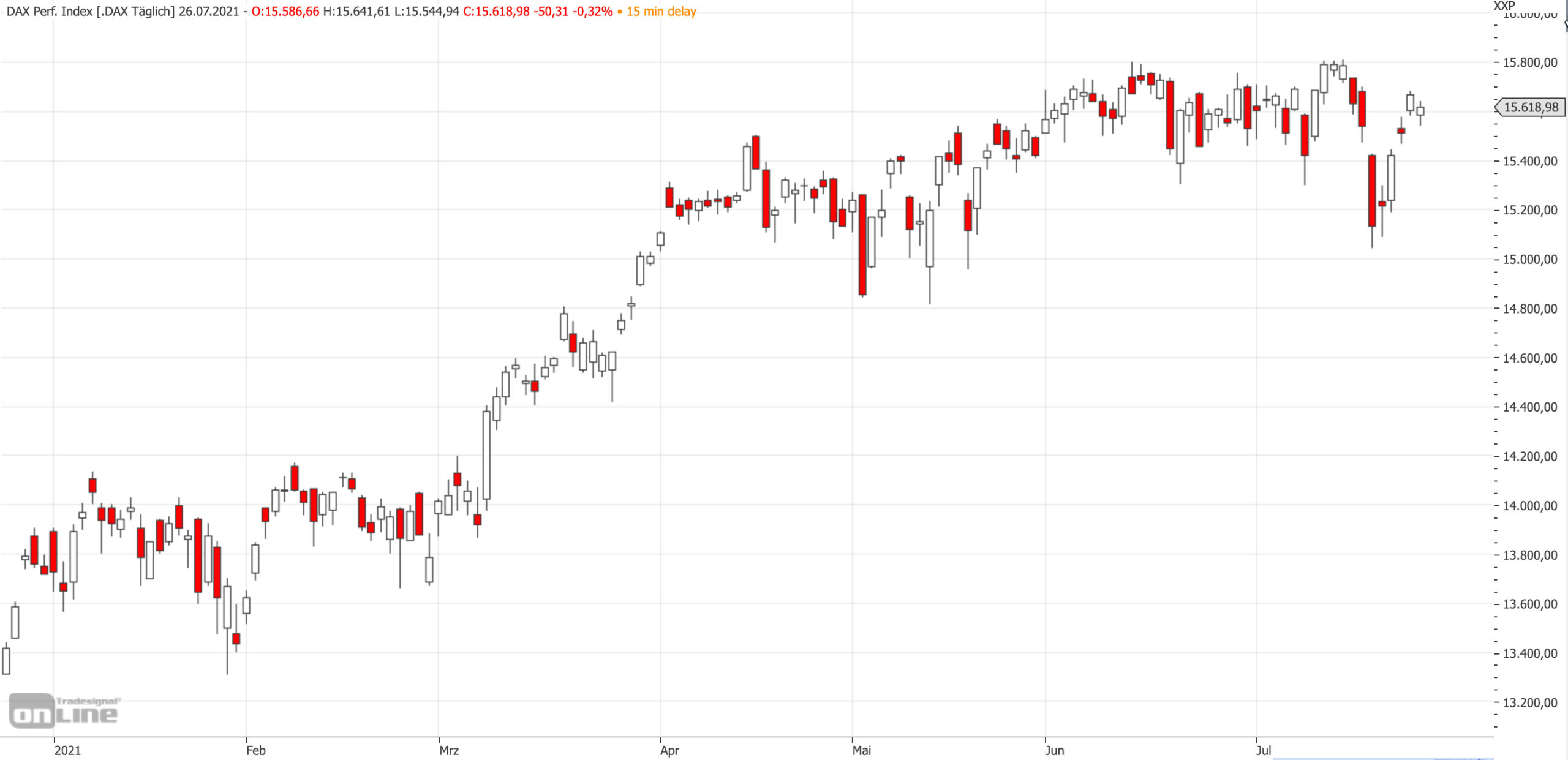 Mittelfristiger DAX-Chart am 26.07.2021