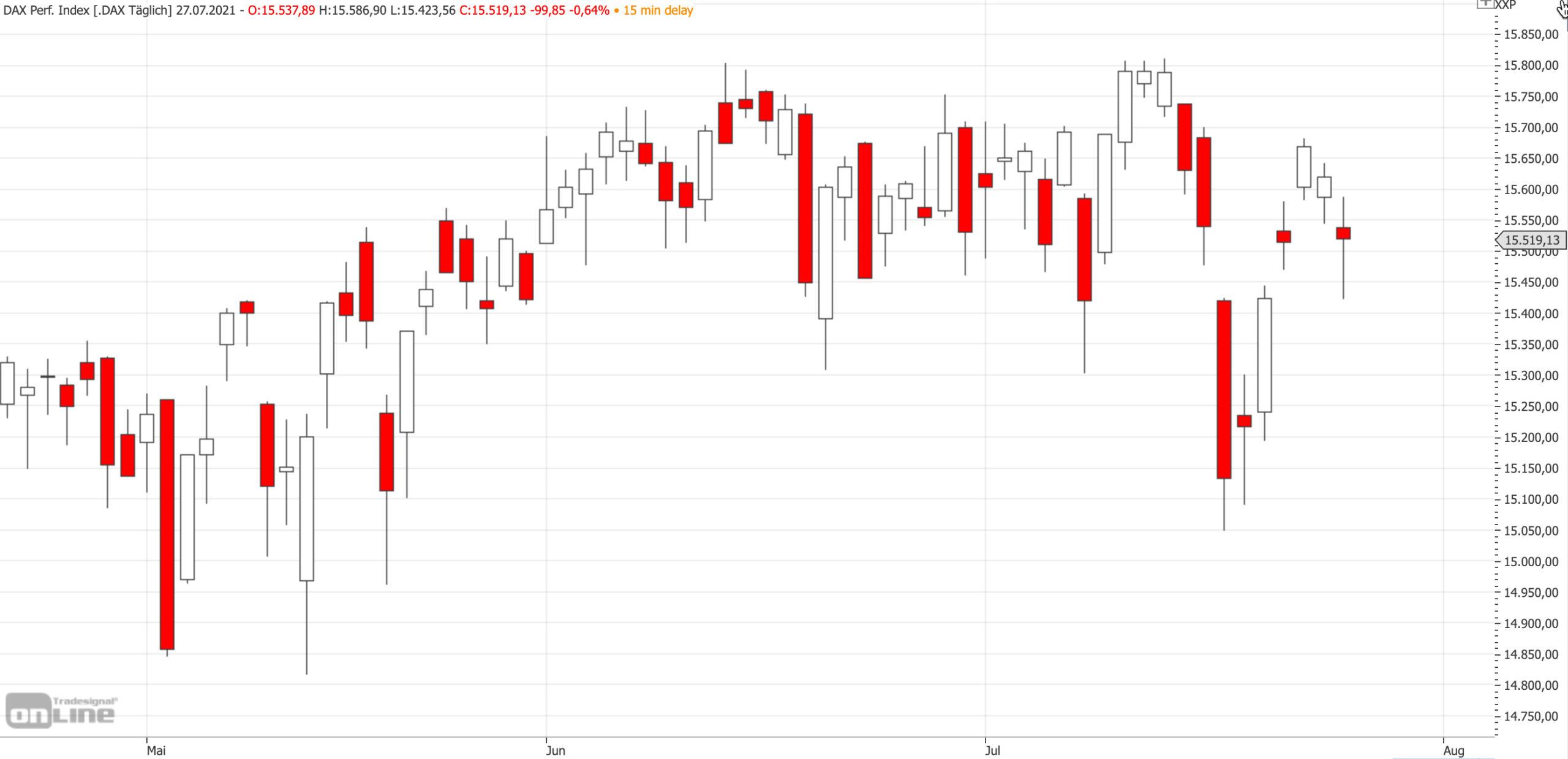 Mittelfristiger DAX-Chart am 27.07.2021