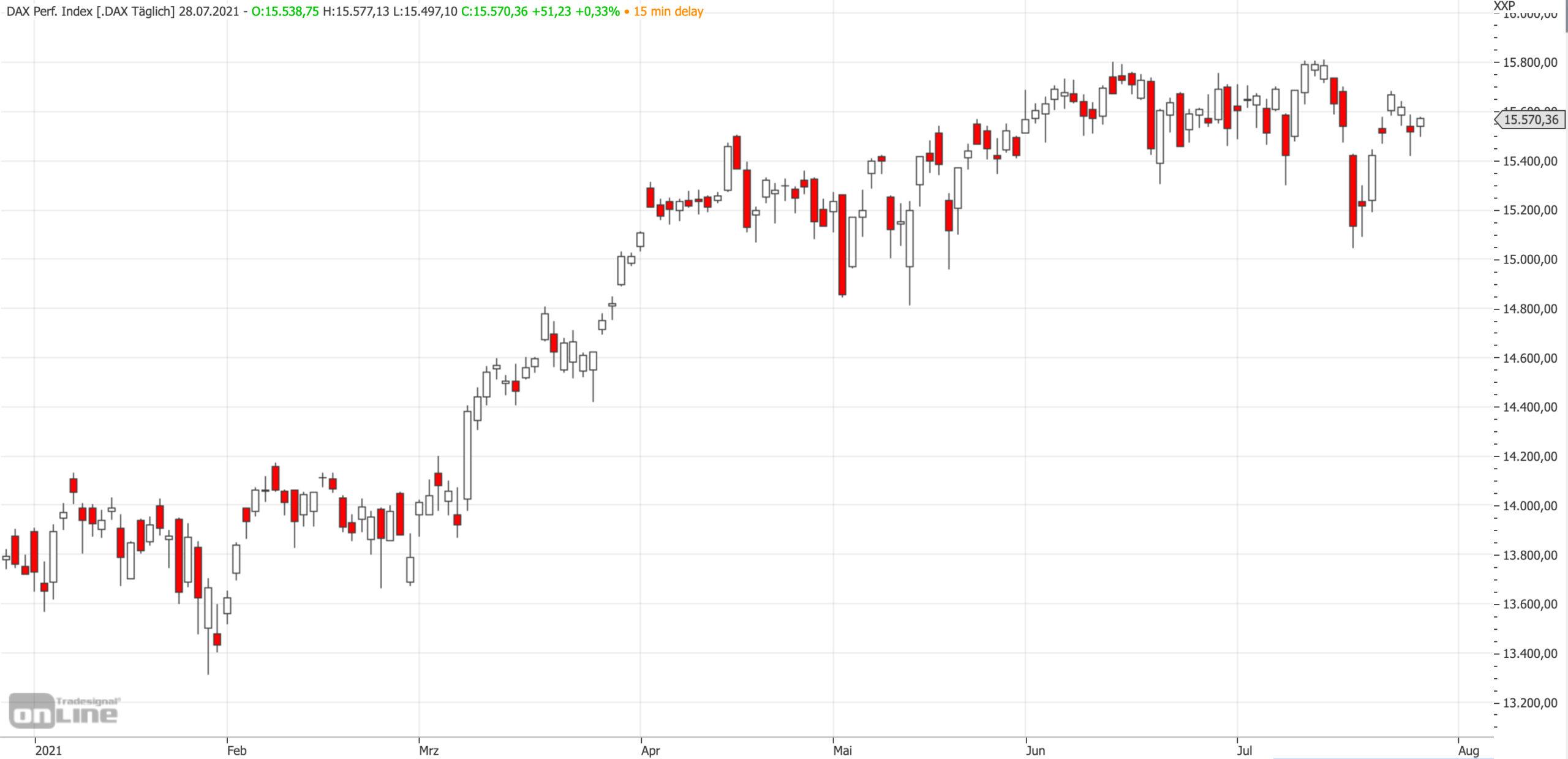 Mittelfristiger DAX-Chart am 28.07.2021