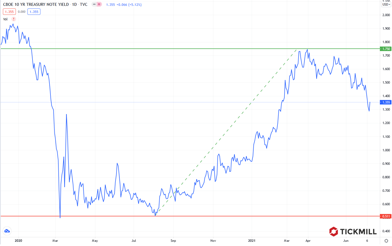 Tickmill-Analyse: 10-jährige US-Zinsen