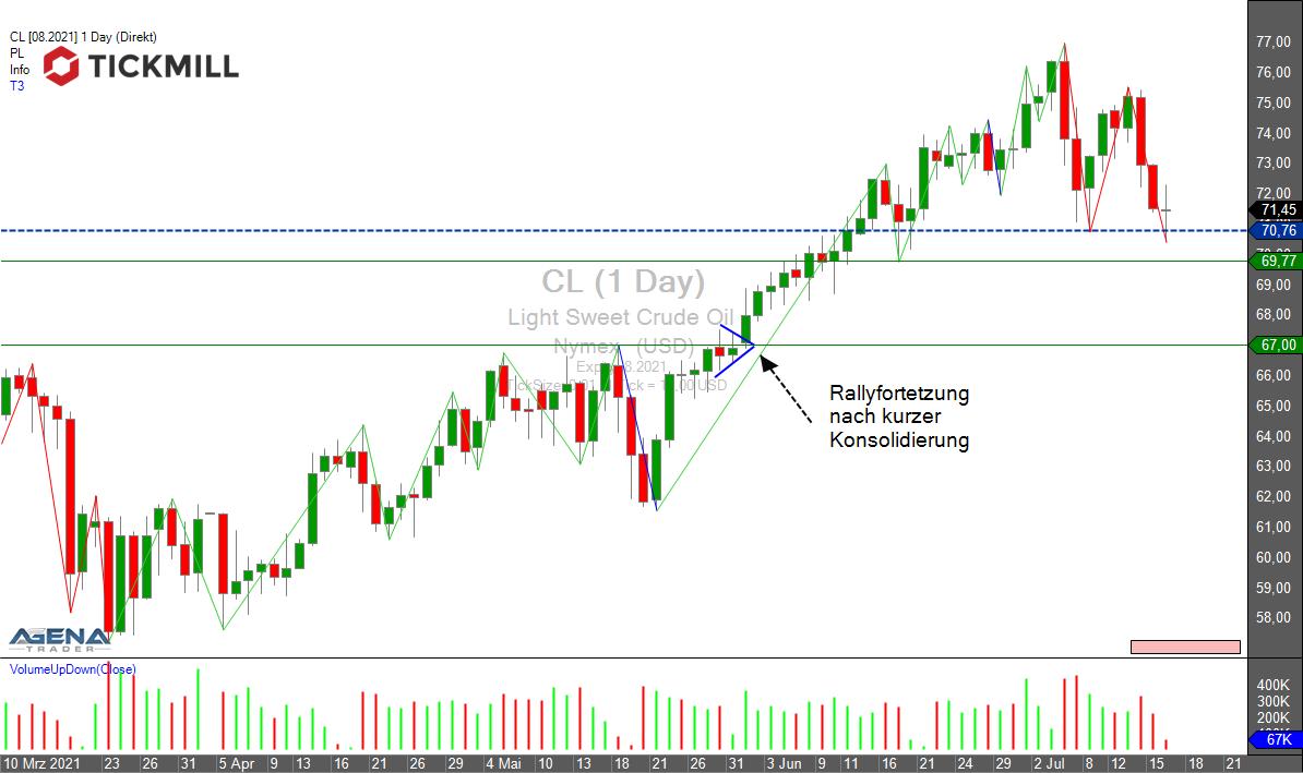 Tickmill-Analyse: WTI (CL-Future) im Tageschart