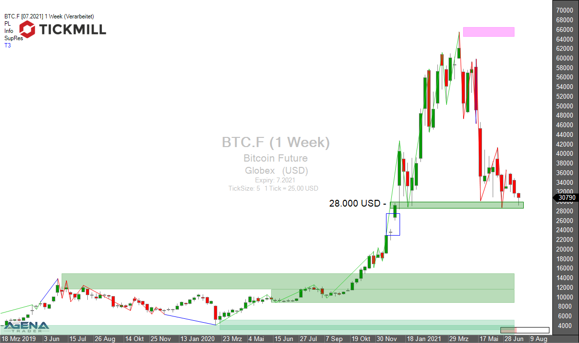 Tickmill-Analyse: Wochenchart im Bitcoin Future